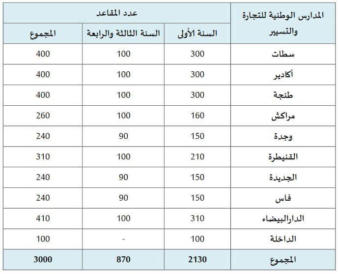 ENCG Maroc nombres places 2016