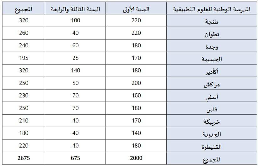 ENSA Maroc nombre places 2016