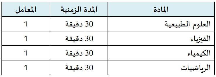 matières concours FMP et FMD Maroc 2016