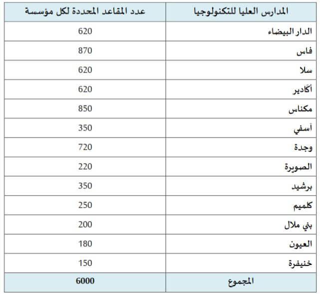 nombre de places EST Maroc 2016