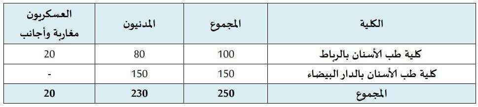 nombre de places FMD Maroc 2016