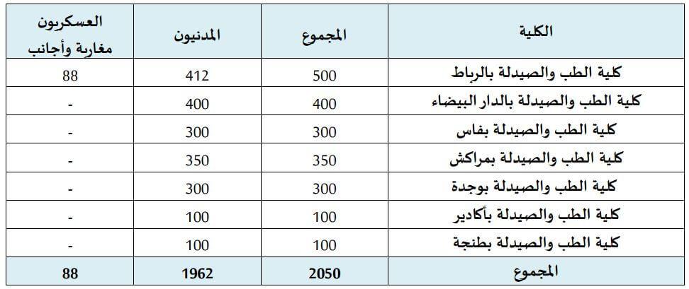 nombre de places FMP Maroc 2016