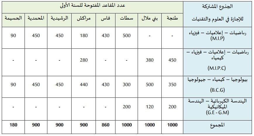 nombre de places FST Maroc 2016