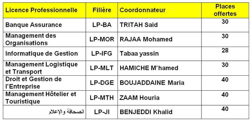 Filières LP FP Tétouan 2016