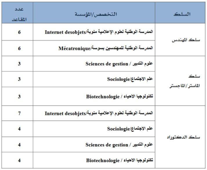 Spécialités bourses tunisie 2016
